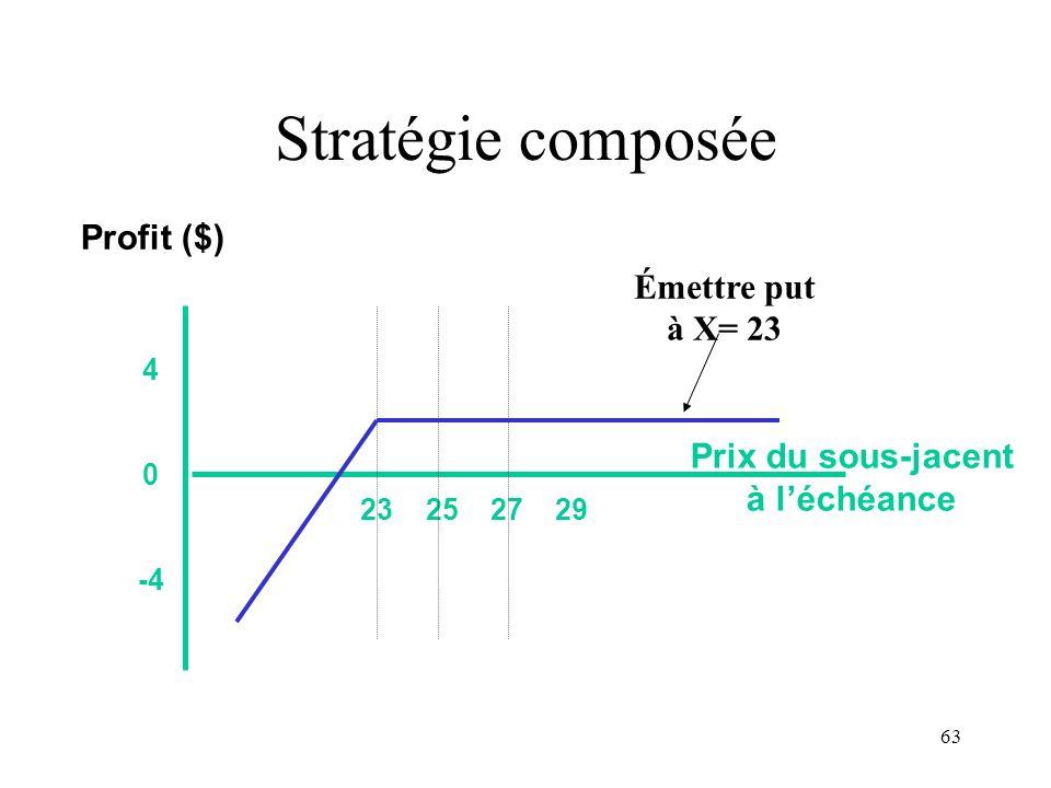 63 Stratégie composée 23 25 27 29 4 0 -4 Prix du sous-jacent à léchéance Profit ($) Émettre put à X= 23