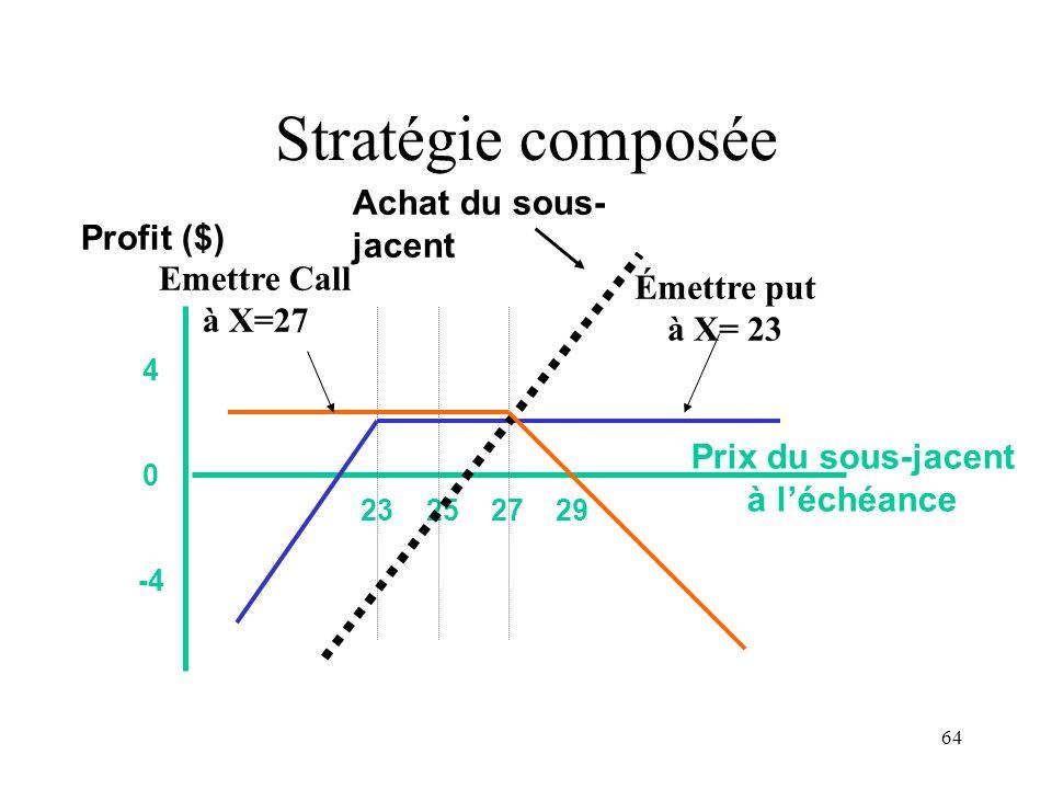 64 Stratégie composée 23 25 27 29 4 0 -4 Prix du sous-jacent à léchéance Profit ($) Émettre put à X= 23 Achat du sous- jacent Emettre Call à X=27