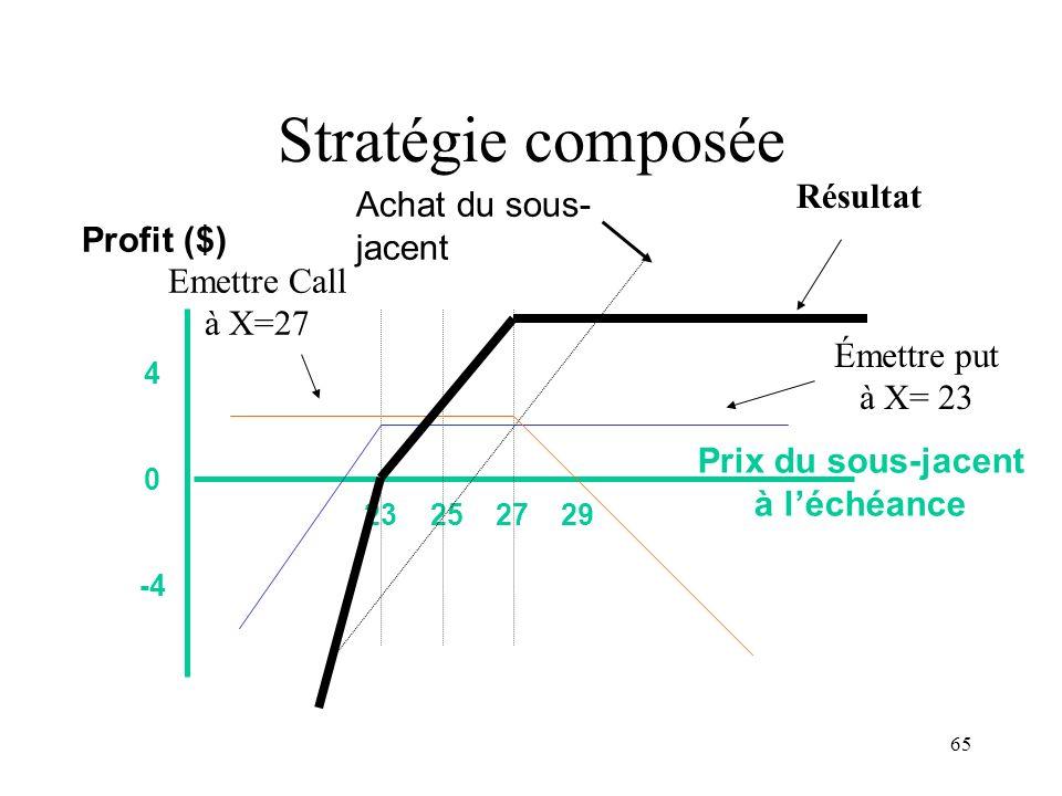 65 Stratégie composée 23 25 27 29 4 0 -4 Prix du sous-jacent à léchéance Profit ($) Émettre put à X= 23 Achat du sous- jacent Emettre Call à X=27 Résu