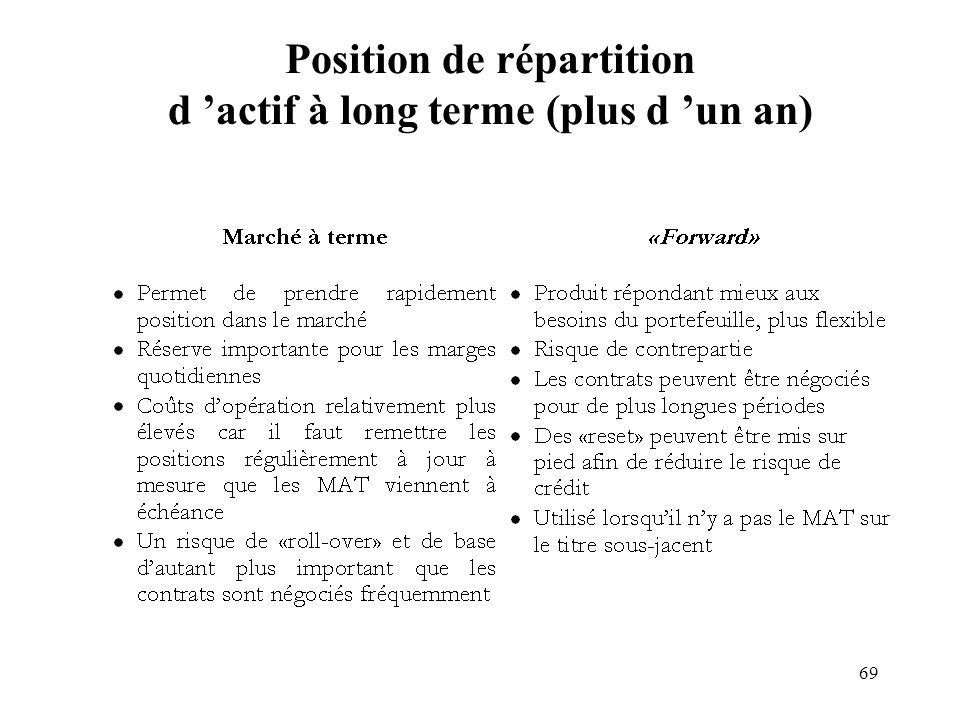 69 Position de répartition d actif à long terme (plus d un an)