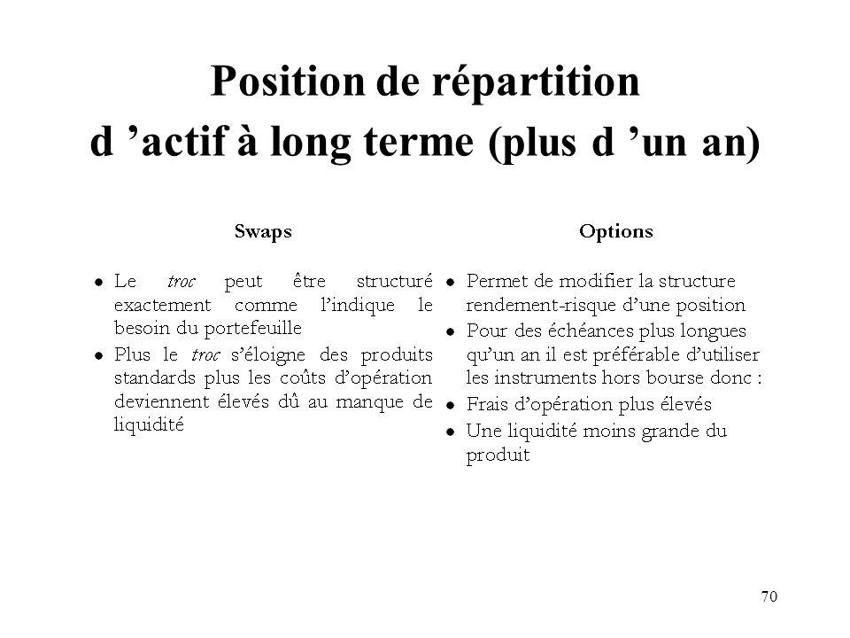70 Position de répartition d actif à long terme (plus d un an)