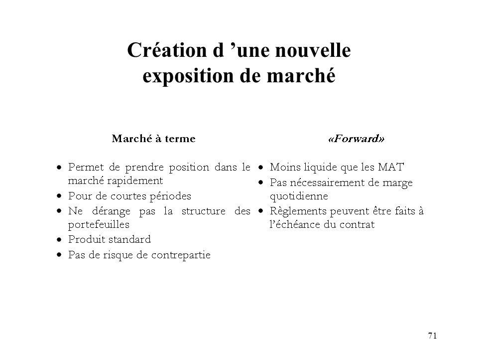 71 Création d une nouvelle exposition de marché