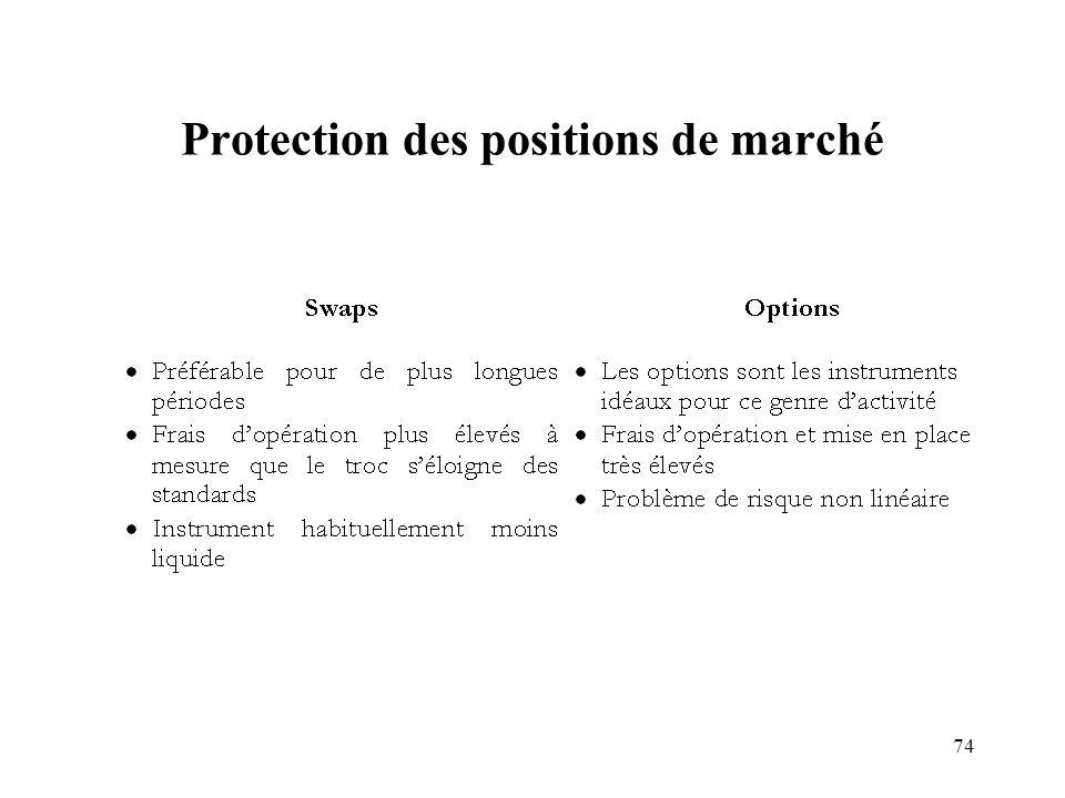 74 Protection des positions de marché