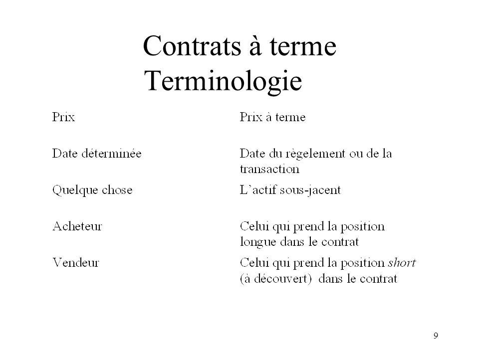 9 Contrats à terme Terminologie