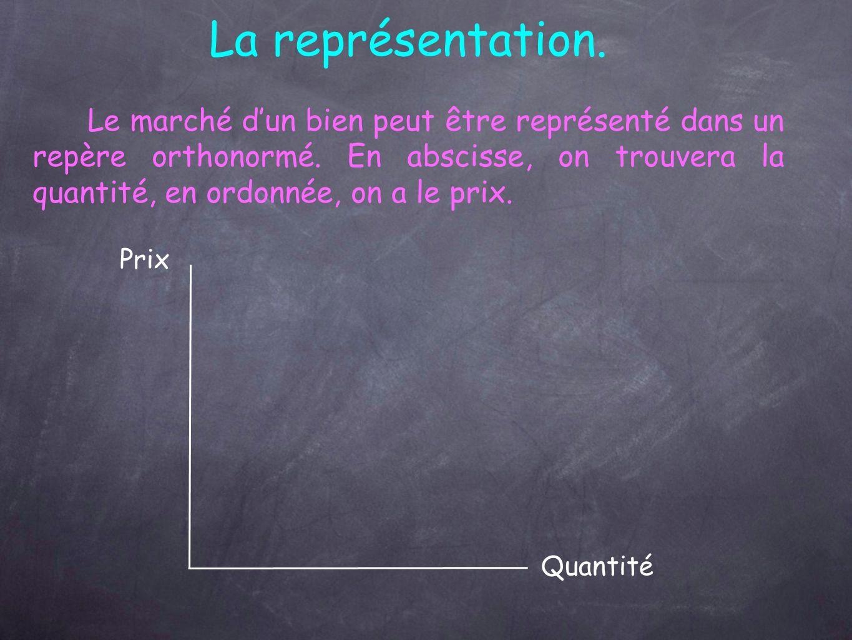 La représentation.Le marché dun bien peut être représenté dans un repère orthonormé.