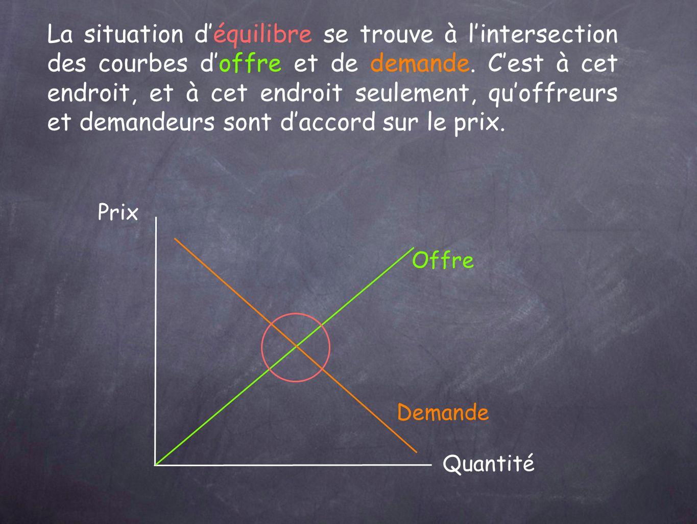 Prix Quantité Offre Demande La situation déquilibre se trouve à lintersection des courbes doffre et de demande.