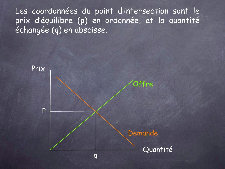 Prix Quantité Offre Demande p q Les coordonnées du point dintersection sont le prix déquilibre (p) en ordonnée, et la quantité échangée (q) en abscisse.