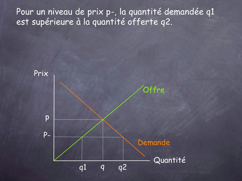 Prix Quantité Offre Demande p q P- q1q2 Pour un niveau de prix p-, la quantité demandée q1 est supérieure à la quantité offerte q2.