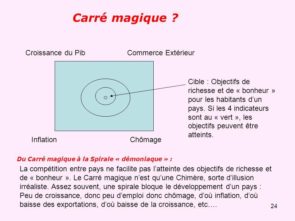 23.1. Agriculture (Primaire) : Exploitation agricole (Viticulteur,…).2. Industrie (Secondaire) : Arcelor Mital, Renault,....3. Services (Tertiaire) :