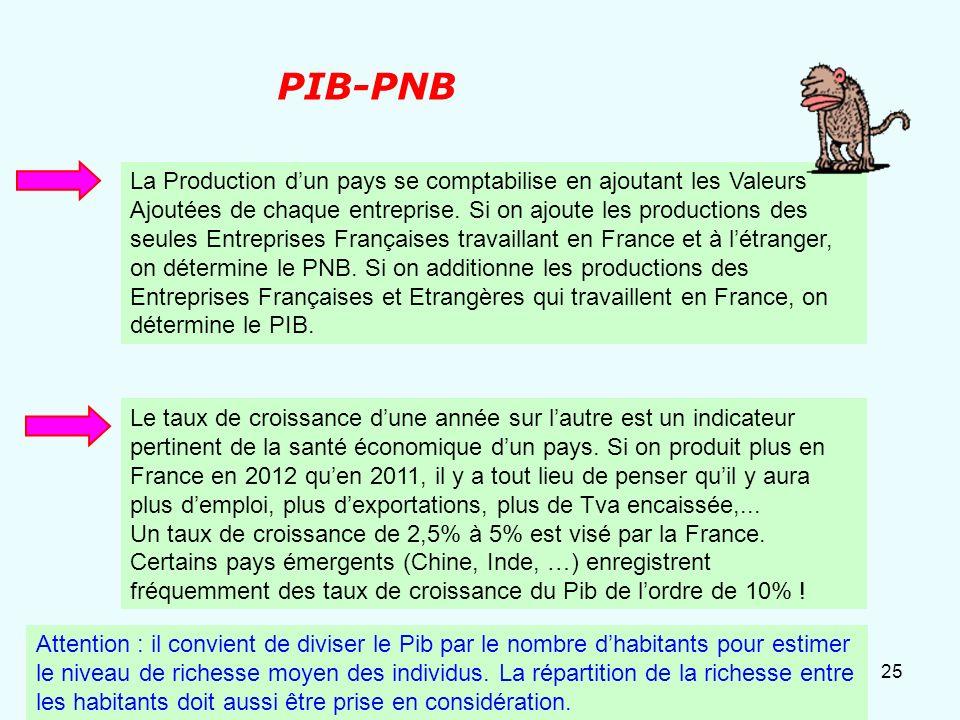 24 Carré magique ? Inflation Commerce ExtérieurCroissance du Pib Chômage Cible : Objectifs de richesse et de « bonheur » pour les habitants dun pays.