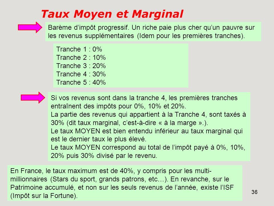 35 La TVA (impôt Indirect) 50% des recettes de lEtat (20% pou lIR, 15% pour lIS, 7% pour la TIPP, et seulement 2% pour lISF, soit 4 milliards d). Payé