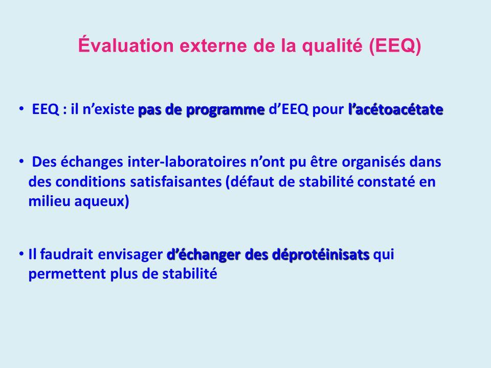 Évaluation externe de la qualité (EEQ) pas de programmelacétoacétate EEQ : il nexiste pas de programme dEEQ pour lacétoacétate Des échanges inter-labo