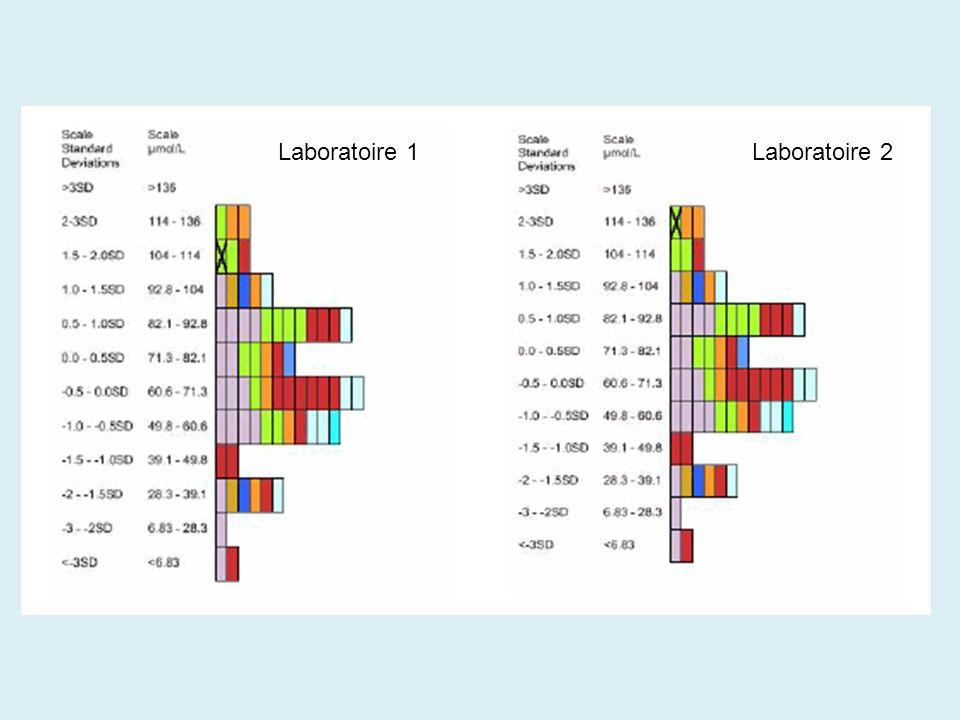 Laboratoire 1Laboratoire 2