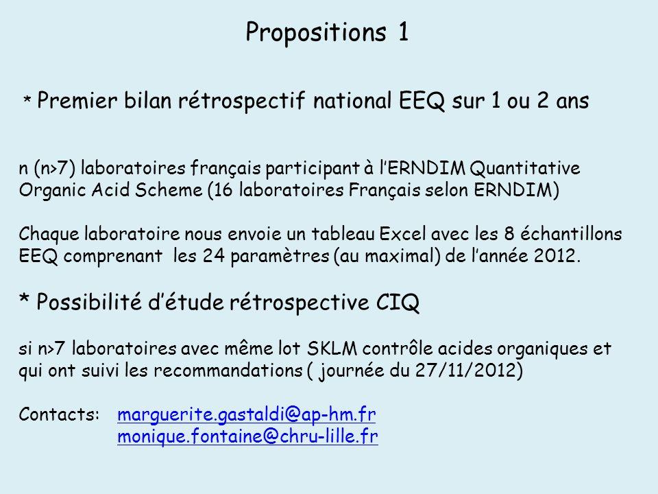 Propositions 1 * Premier bilan rétrospectif national EEQ sur 1 ou 2 ans n (n>7) laboratoires français participant à lERNDIM Quantitative Organic Acid