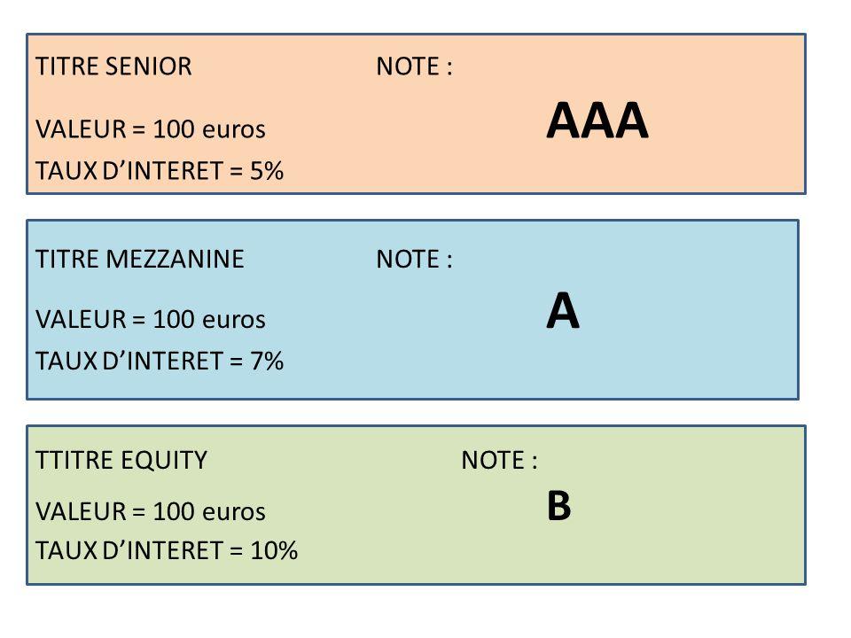 TITRE SENIORNOTE : VALEUR = 100 euros AAA TAUX DINTERET = 5% TITRE MEZZANINENOTE : VALEUR = 100 euros A TAUX DINTERET = 7% TTITRE EQUITYNOTE : VALEUR = 100 euros B TAUX DINTERET = 10%