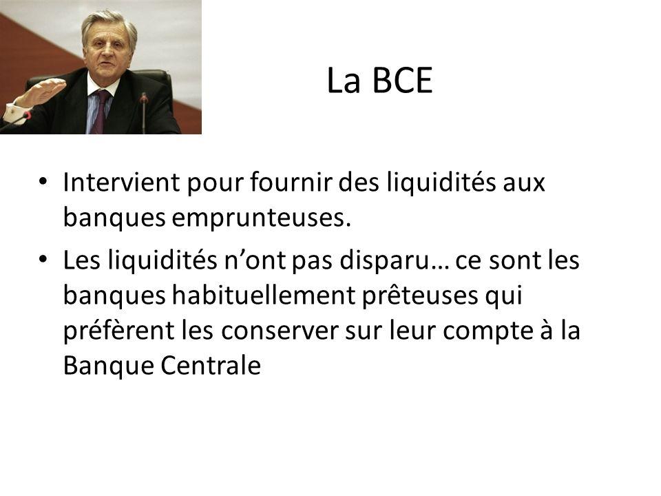 La BCE Intervient pour fournir des liquidités aux banques emprunteuses.