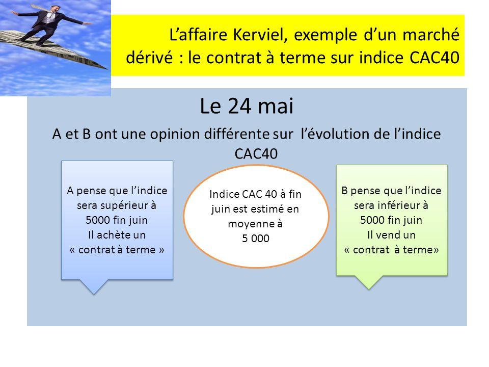 Laffaire Kerviel, exemple dun marché dérivé : le contrat à terme sur indice CAC40 Le 24 mai A et B ont une opinion différente sur lévolution de lindic