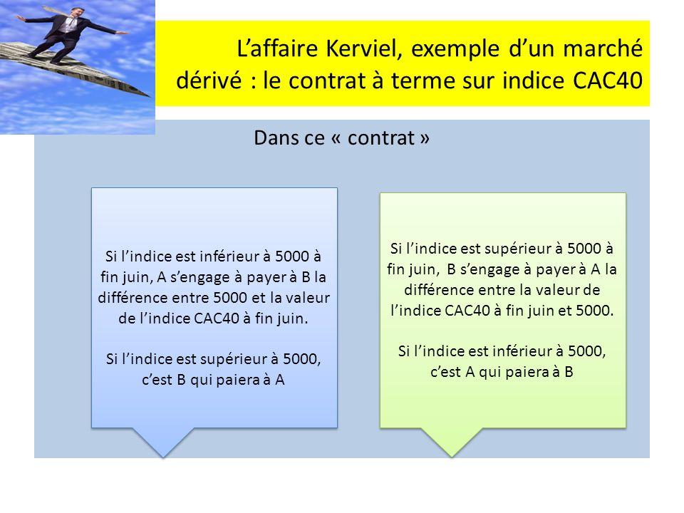 Laffaire Kerviel, exemple dun marché dérivé : le contrat à terme sur indice CAC40 Dans ce « contrat » Si lindice est inférieur à 5000 à fin juin, A sengage à payer à B la différence entre 5000 et la valeur de lindice CAC40 à fin juin.
