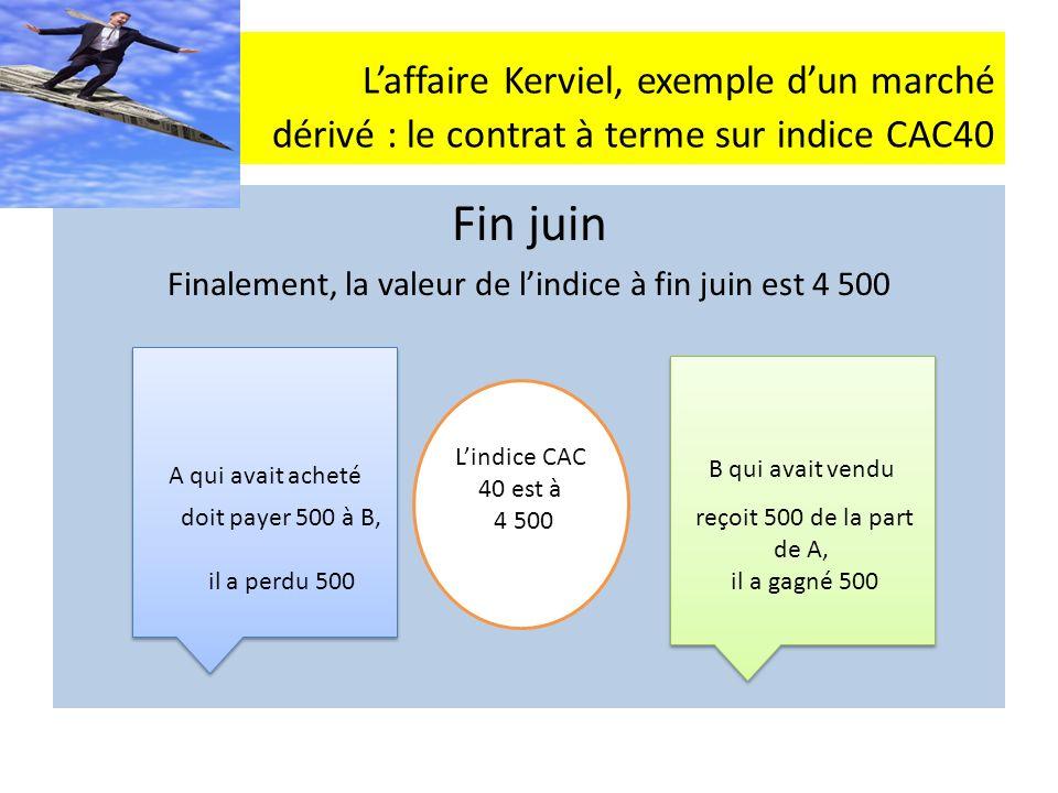 Laffaire Kerviel, exemple dun marché dérivé : le contrat à terme sur indice CAC40 Fin juin Finalement, la valeur de lindice à fin juin est 4 500 A qui avait acheté B qui avait vendu Lindice CAC 40 est à 4 500 doit payer 500 à B, il a perdu 500 reçoit 500 de la part de A, il a gagné 500