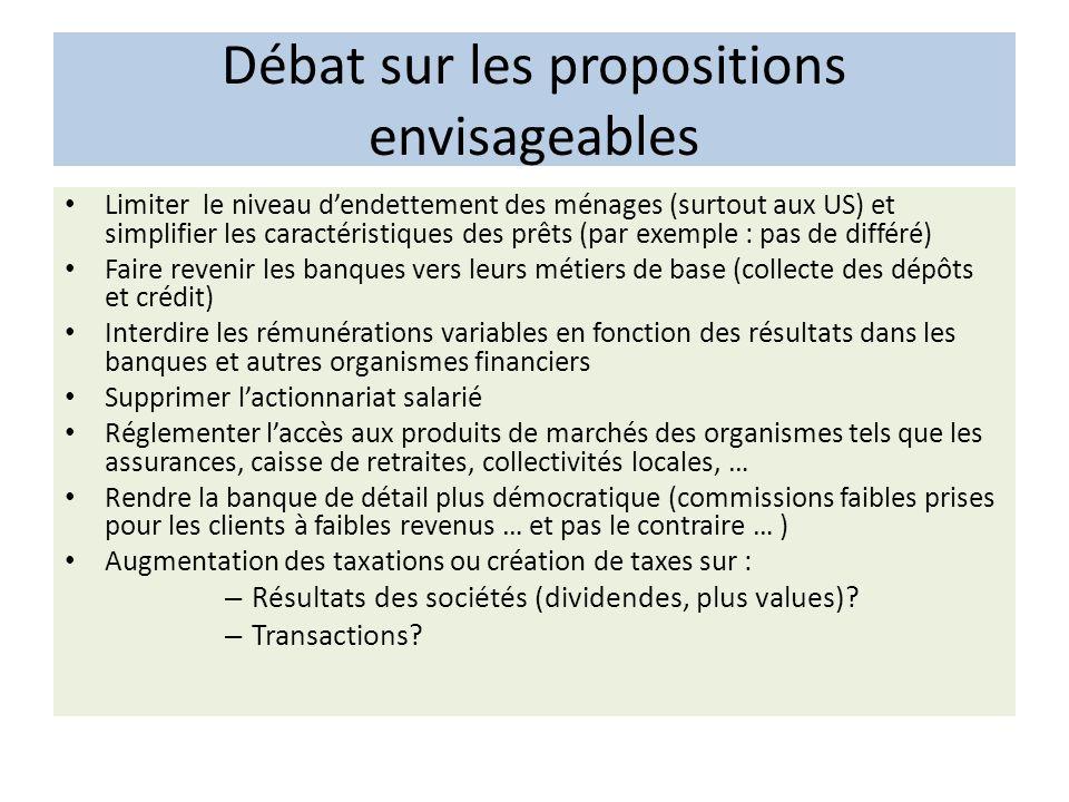 Débat sur les propositions envisageables Limiter le niveau dendettement des ménages (surtout aux US) et simplifier les caractéristiques des prêts (par