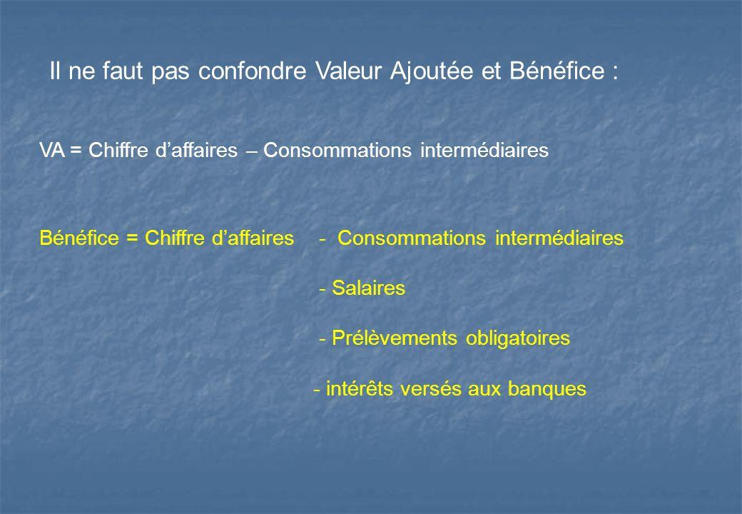 Il ne faut pas confondre Valeur Ajoutée et Bénéfice : VA = Chiffre daffaires – Consommations intermédiaires Bénéfice = Chiffre daffaires - Consommatio