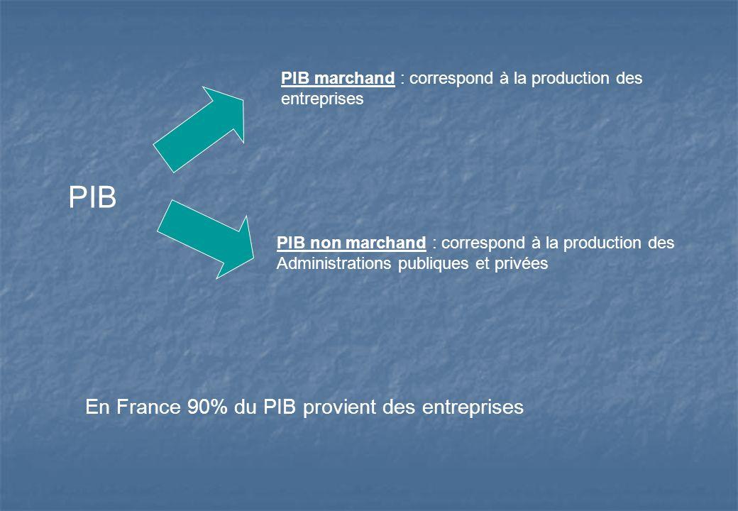 PIB PIB marchand : correspond à la production des entreprises PIB non marchand : correspond à la production des Administrations publiques et privées E