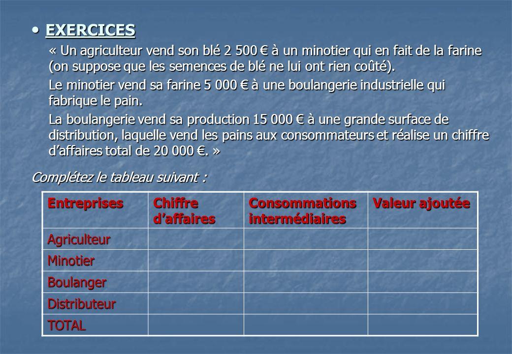 EXERCICES EXERCICES « Un agriculteur vend son blé 2 500 à un minotier qui en fait de la farine (on suppose que les semences de blé ne lui ont rien coû