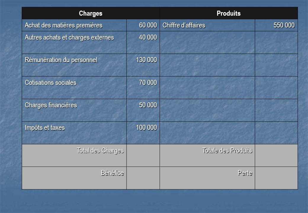ChargesProduits Achat des matières premières 60 000 Chiffre daffaires 550 000 Autres achats et charges externes 40 000 Rémunération du personnel 130 0
