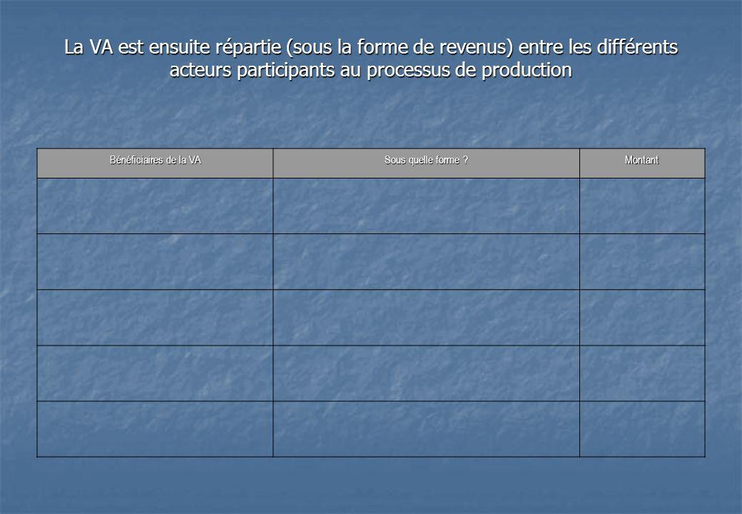 La VA est ensuite répartie (sous la forme de revenus) entre les différents acteurs participants au processus de production Bénéficiaires de la VA Sous