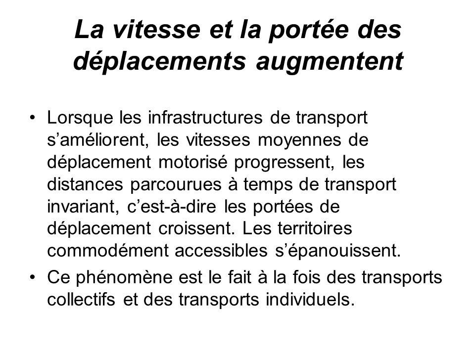 La vitesse et la portée des déplacements augmentent Lorsque les infrastructures de transport saméliorent, les vitesses moyennes de déplacement motorisé progressent, les distances parcourues à temps de transport invariant, cest-à-dire les portées de déplacement croissent.