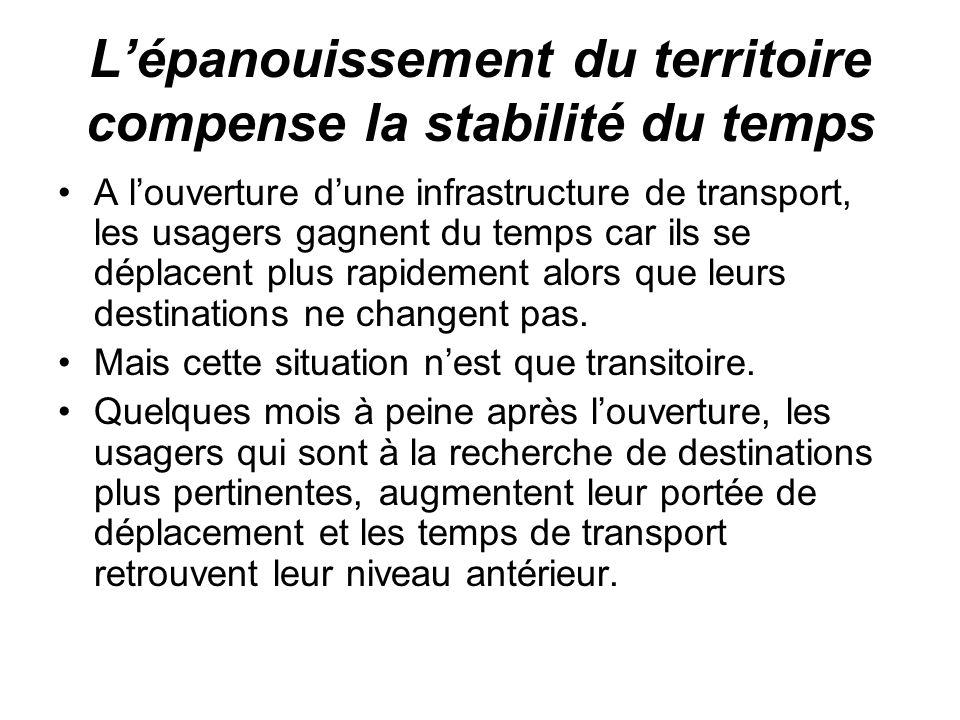 Lépanouissement du territoire compense la stabilité du temps A louverture dune infrastructure de transport, les usagers gagnent du temps car ils se déplacent plus rapidement alors que leurs destinations ne changent pas.