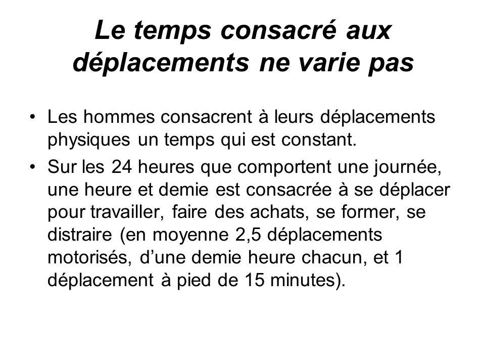 Le temps consacré aux déplacements ne varie pas Les hommes consacrent à leurs déplacements physiques un temps qui est constant.