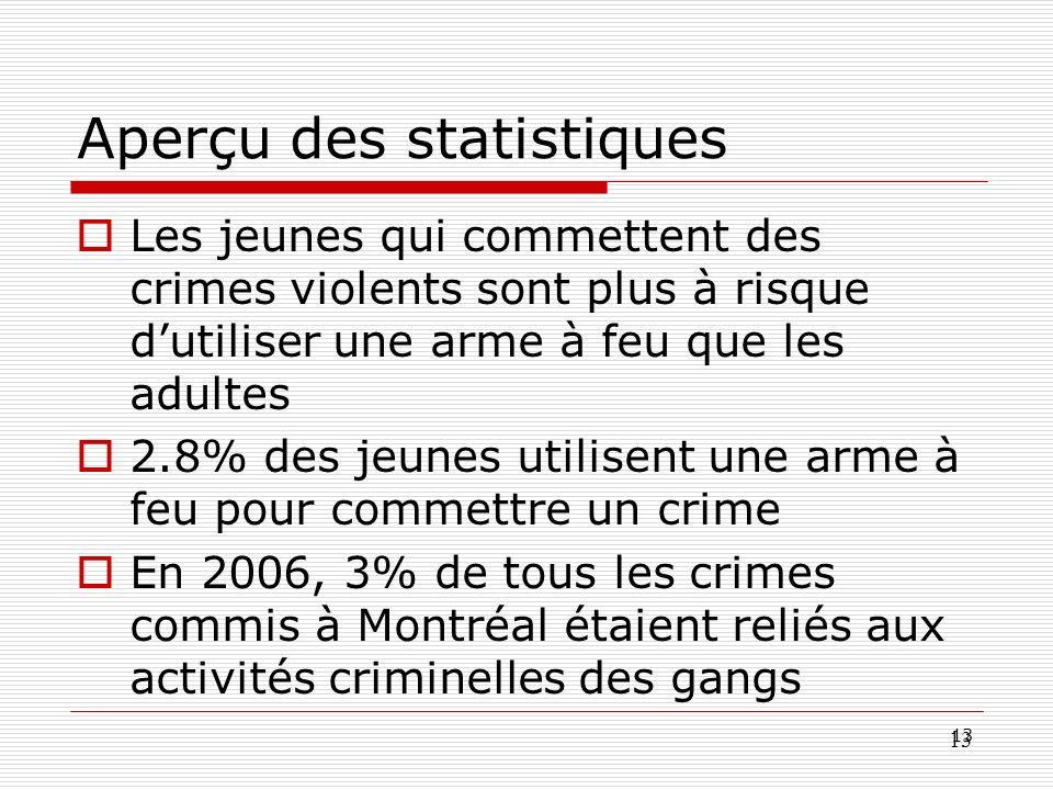 13 Aperçu des statistiques Les jeunes qui commettent des crimes violents sont plus à risque dutiliser une arme à feu que les adultes 2.8% des jeunes u
