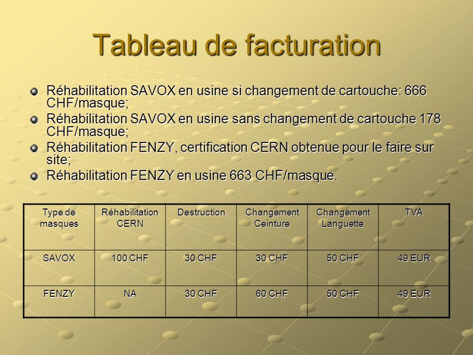 Tableau de facturation Réhabilitation SAVOX en usine si changement de cartouche: 666 CHF/masque; Réhabilitation SAVOX en usine sans changement de cart