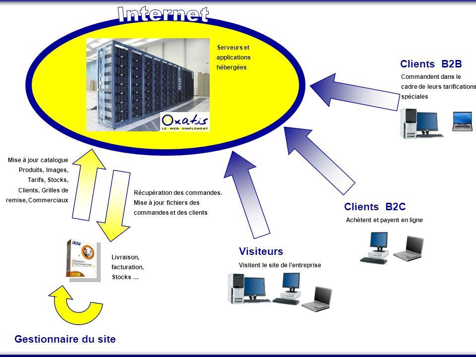 Récupération des commandes. Mise à jour fichiers des commandes et des clients Livraison, facturation, Stocks … Visitent le site de lentreprise Visiteu