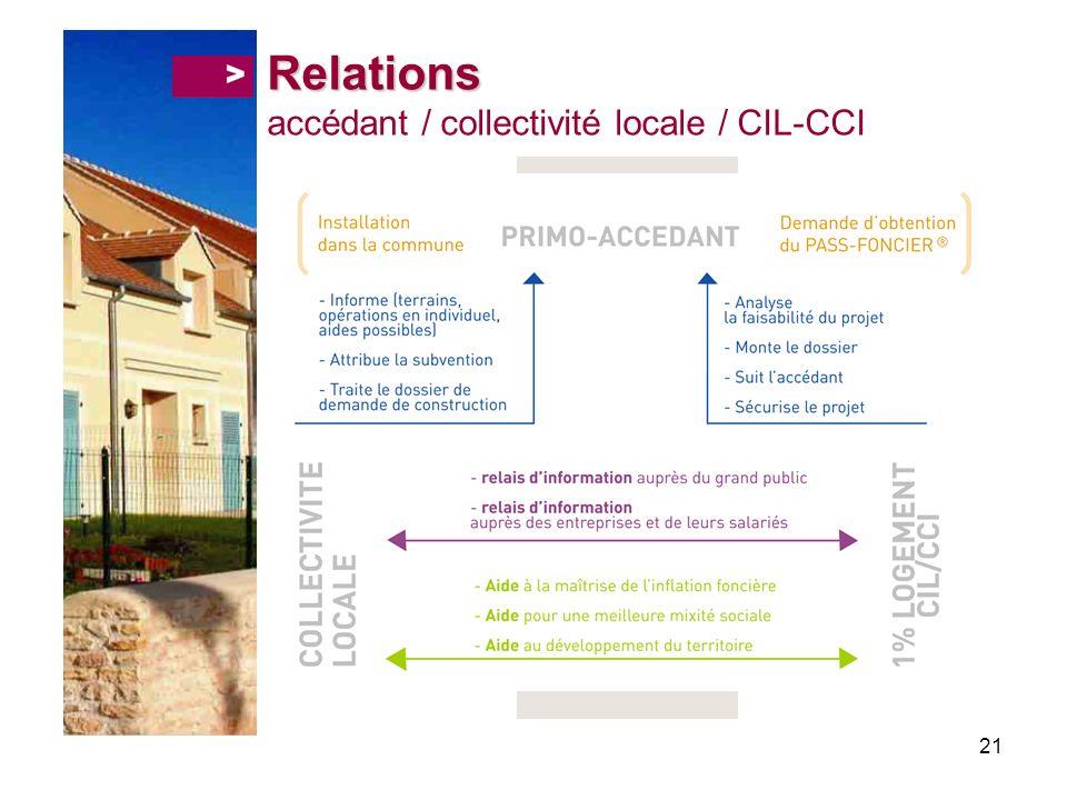 21 Relations Relations accédant / collectivité locale / CIL-CCI