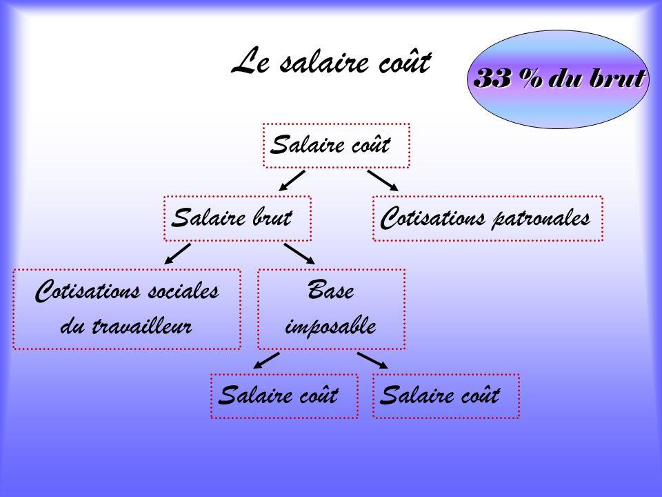 Le salaire coût 33 % du brut Salaire coût Cotisations patronalesSalaire brut Cotisations sociales du travailleur Base imposable Salaire coût