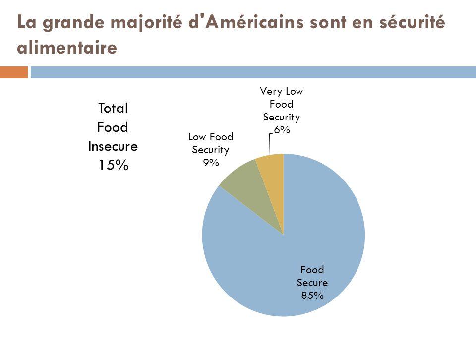La grande majorité d'Américains sont en sécurité alimentaire Total Food Insecure 15%