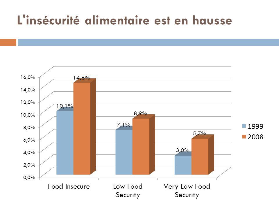 L'insécurité alimentaire est en hausse