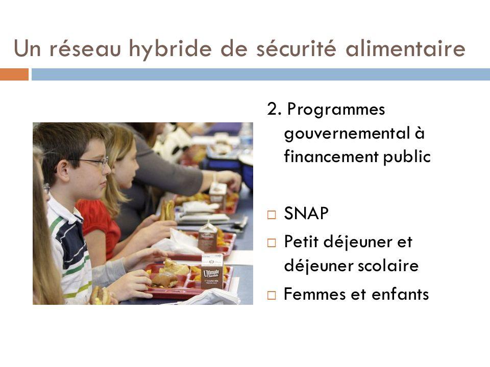 Un réseau hybride de sécurité alimentaire 2. Programmes gouvernemental à financement public SNAP Petit déjeuner et déjeuner scolaire Femmes et enfants