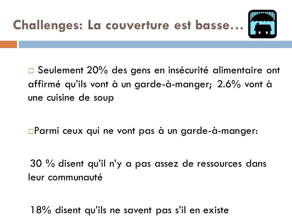 Challenges: La couverture est basse… Seulement 20% des gens en insécurité alimentaire ont affirmé quils vont à un garde-à-manger; 2.6% vont à une cuis