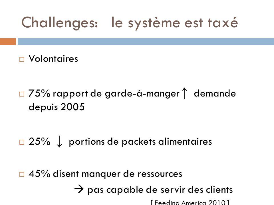 Challenges: le système est taxé Volontaires 75% rapport de garde-à-manger demande depuis 2005 25% portions de packets alimentaires 45% disent manquer