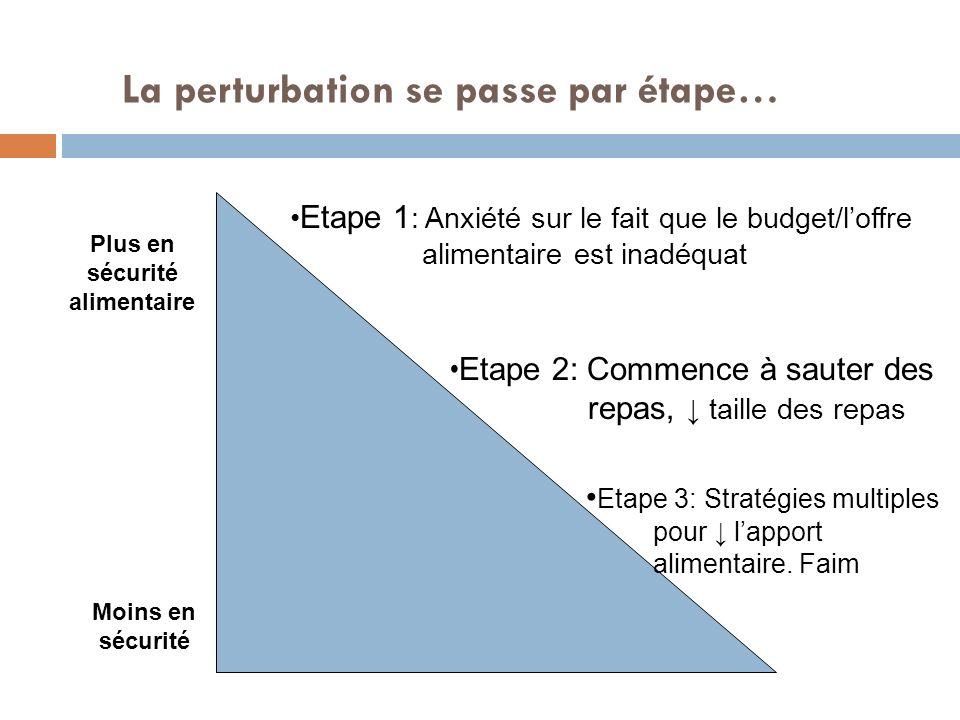 Réglage de la ligne de pauvreté Method: 1960s Assumption: 1/3 income spent on food Poverty line = food costs x 3 Thrifty Food Plan