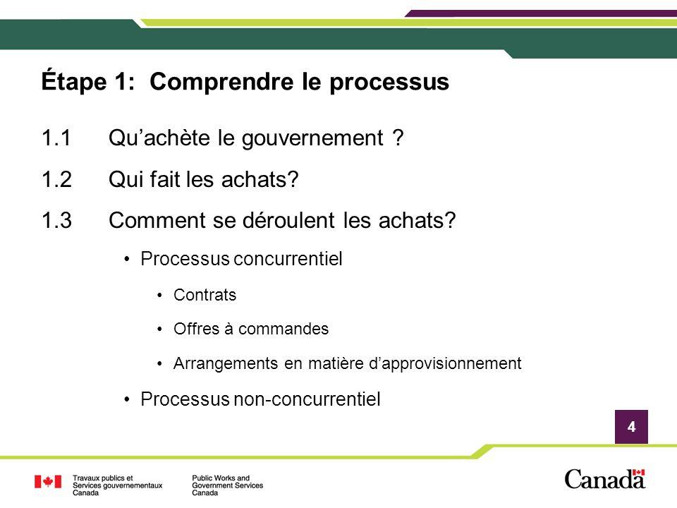 4 Étape 1: Comprendre le processus 1.1Quachète le gouvernement ? 1.2Qui fait les achats? 1.3Comment se déroulent les achats? Processus concurrentiel C