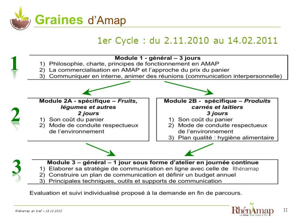 Rhénamap en bref – 15.12.2010 11 Graines dAmap 1er Cycle : du 2.11.2010 au 14.02.2011 Rhénamap