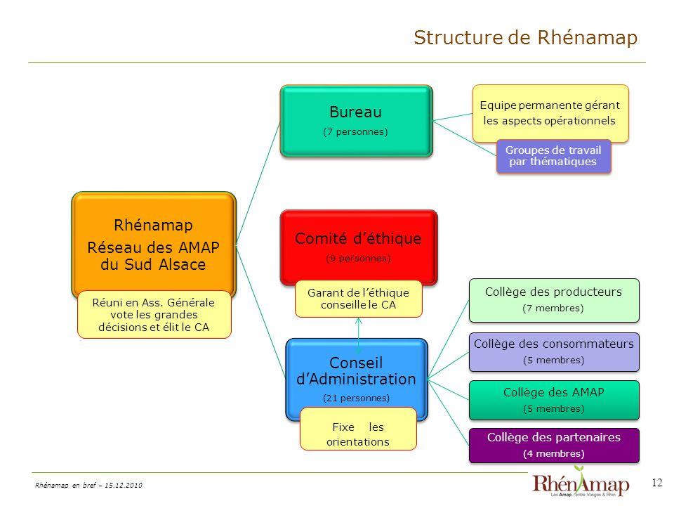 Rhénamap en bref – 15.12.2010 12 Structure de Rhénamap Rhénamap Réseau des AMAP du Sud Alsace Bureau (7 personnes) Equipe permanente gérant les aspects opérationnels Groupes de travail par thématiques Conseil dAdministration (21 personnes) Collège des producteurs (7 membres) Collège des consommateurs (5 membres) Collège des AMAP (5 membres) Collège des partenaires (4 membres) Comité déthique (9 personnes) Fixe les orientations Garant de léthique conseille le CA Réuni en Ass.