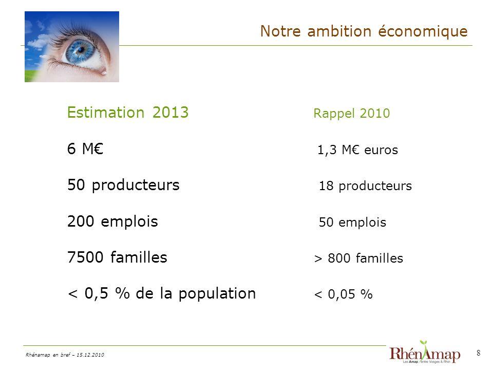 Rhénamap en bref – 15.12.2010 Notre ambition économique 8 Estimation 2013 Rappel 2010 6 M 1,3 M euros 50 producteurs 18 producteurs 200 emplois 50 emplois 7500 familles > 800 familles < 0,5 % de la population < 0,05 %