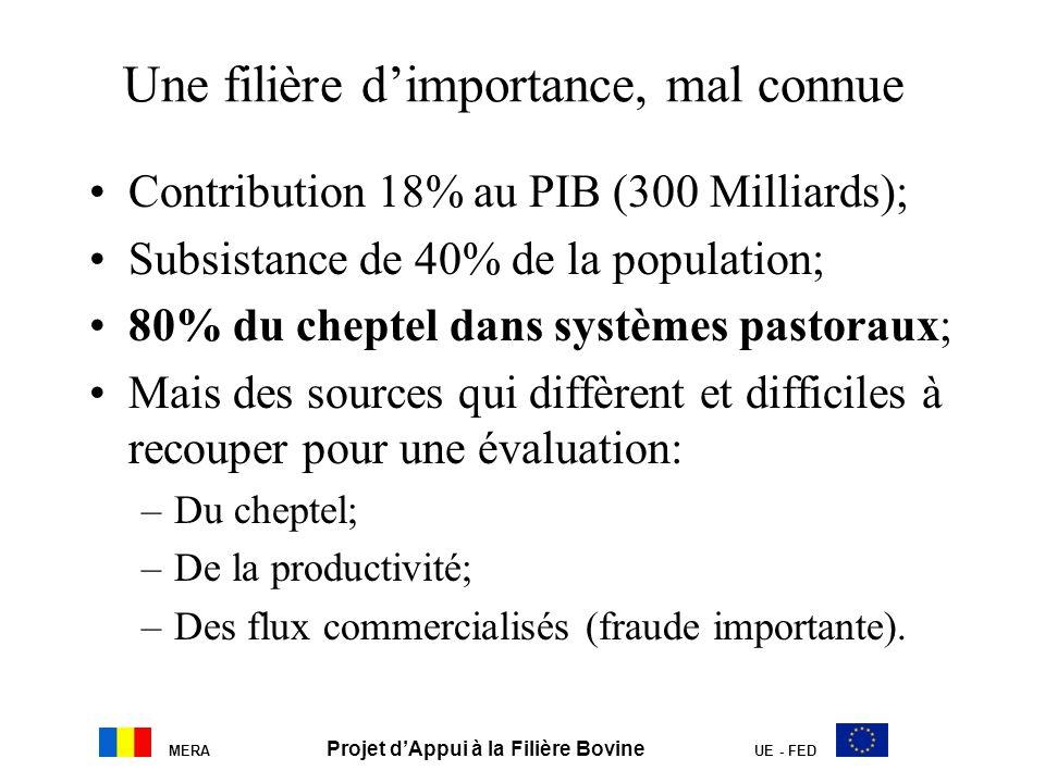 Une filière dimportance, mal connue Contribution 18% au PIB (300 Milliards); Subsistance de 40% de la population; 80% du cheptel dans systèmes pastora