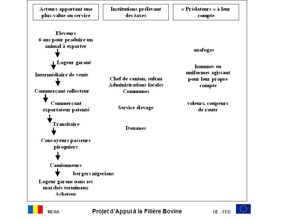 MERA Projet dAppui à la Filière Bovine UE - FED Conclusion Enjeu fort dappuyer lélevage pastoral extensif à jouer son rôle de levier socio- économique au Tchad Recherche, pour le PAFIB, dans le cadre du partenariat Tchad-UE, des voies de sécurisation des acteurs de la filière à travers la pérennisation et la poursuite des actions engagées.