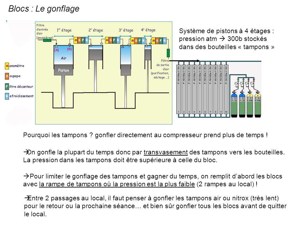 Blocs : Le gonflage Système de pistons à 4 étages : pression atm 300b stockés dans des bouteilles « tampons » Pourquoi les tampons ? gonfler directeme